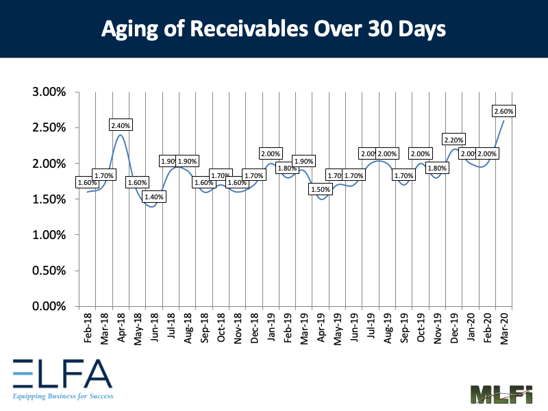 Aging of Receivables: 0320