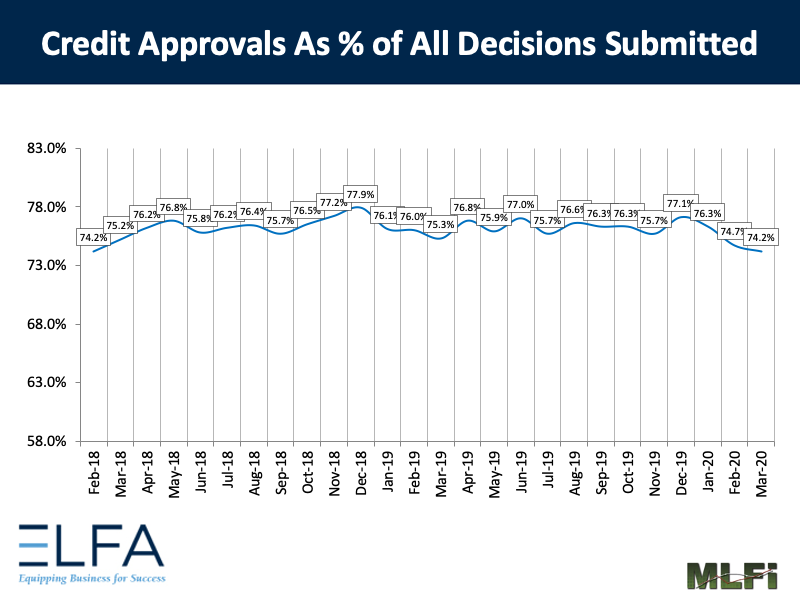 Credit Approvals: 0320