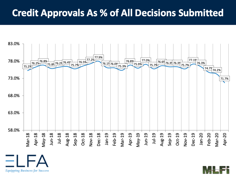 Credit Approvals: 0420
