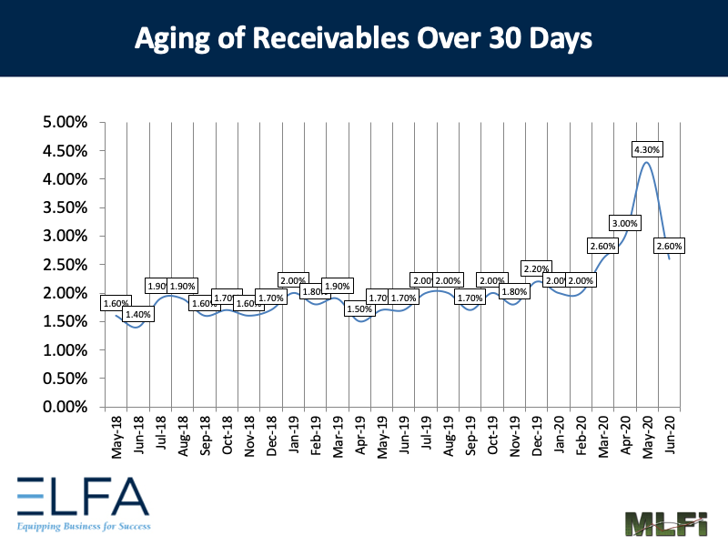 Aging of Receivables: 0620