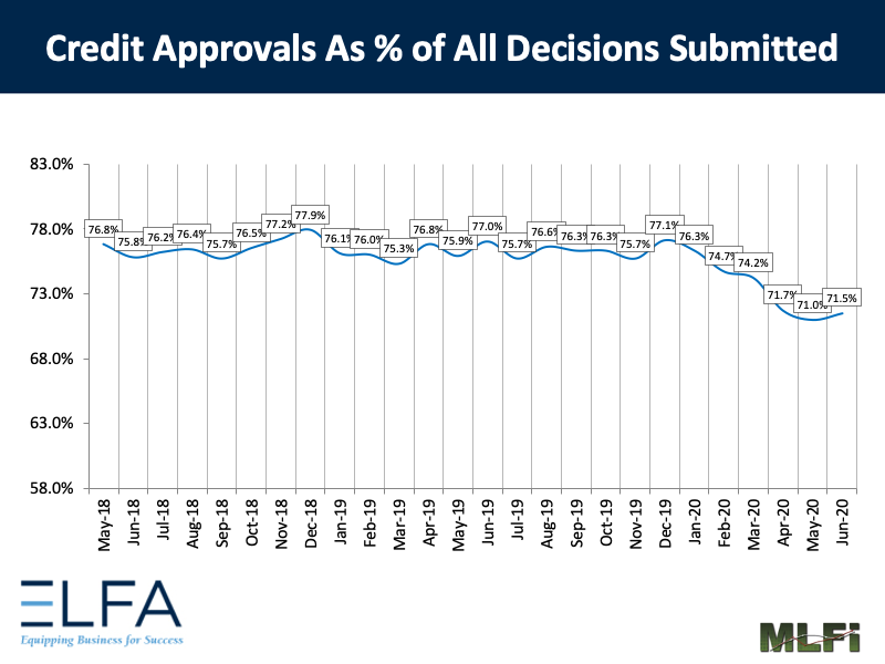 Credit Approvals: 0620