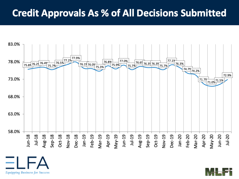 Credit Approvals: 0720