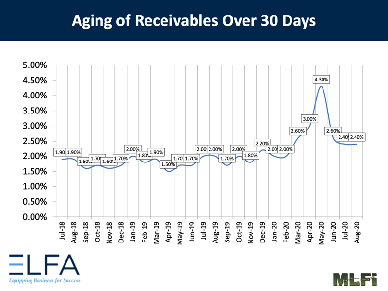 Aging of Receivables: 0820