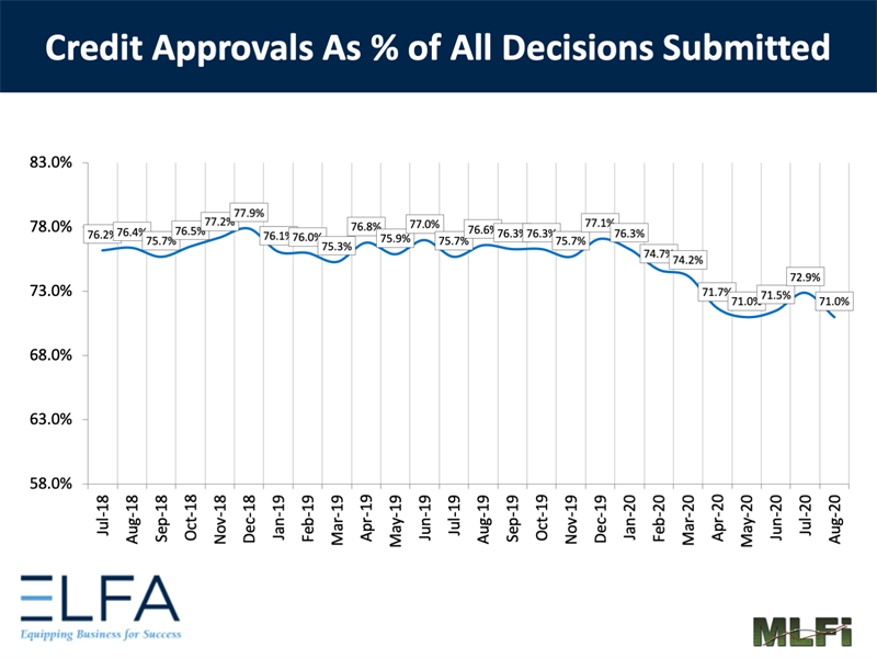 Credit Approvals: 0820