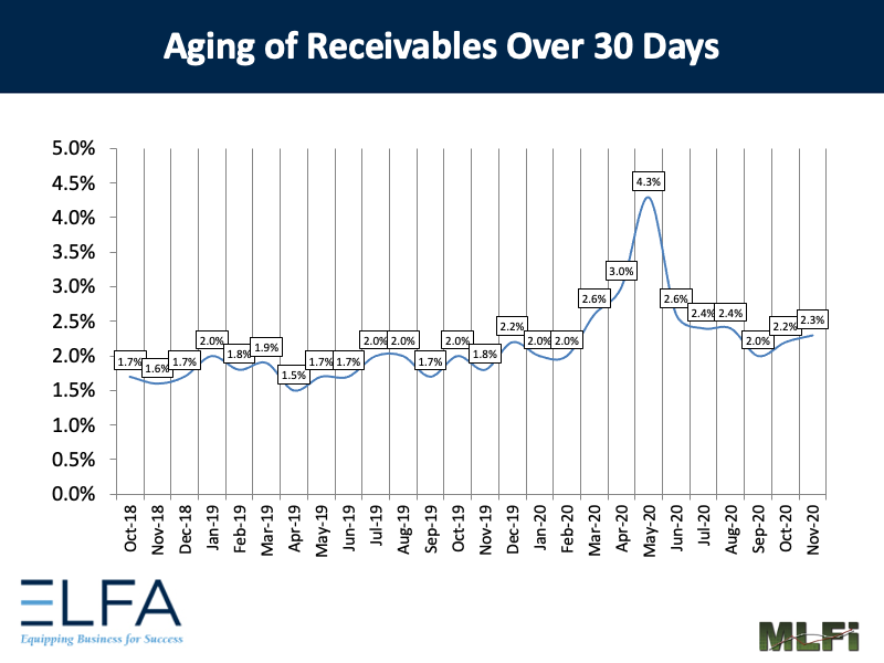 Aging of Receivables: 1120