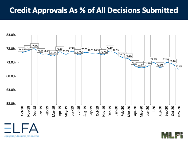 Credit Approvals: 1120