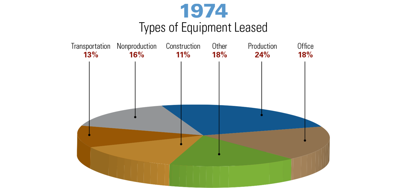 1974 chart - Types of Equipment Leased