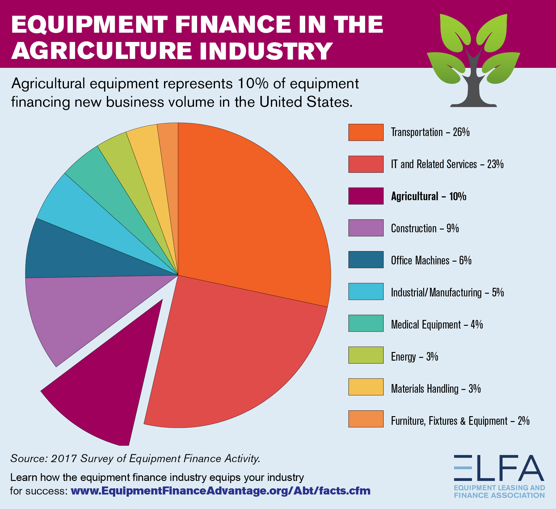 source of industrial finance Stay on top of the changing us and global markets with our market summary page dive deeper with our rich data, rate tables and tools.